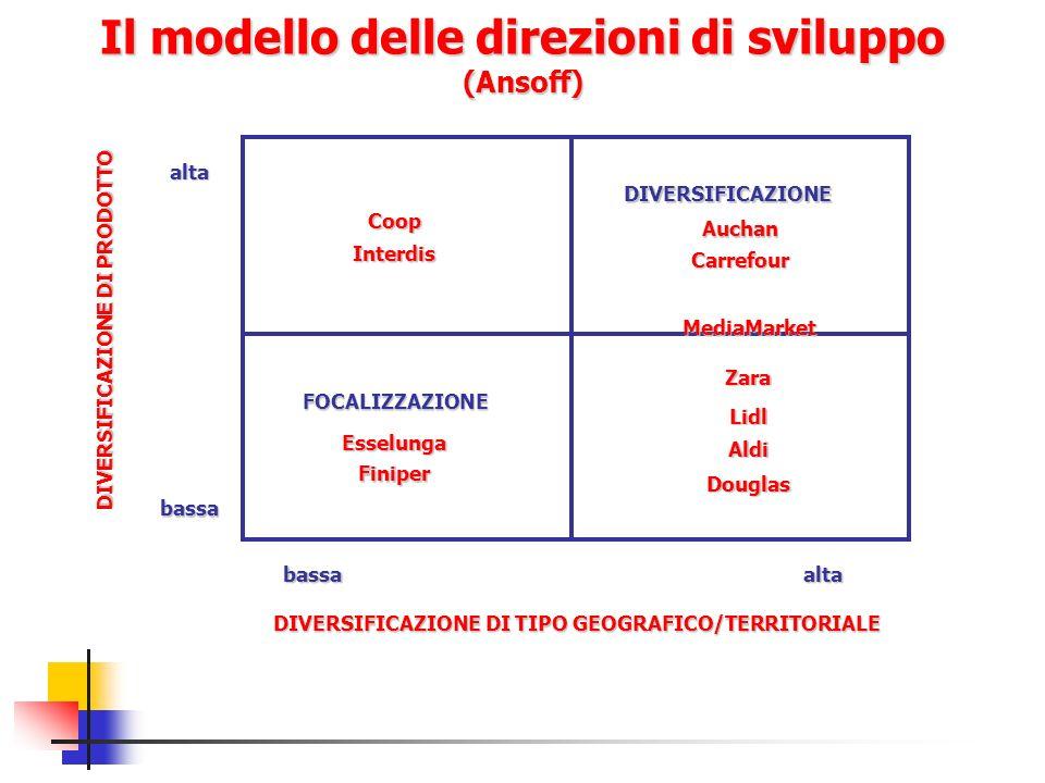Il modello delle direzioni di sviluppo (Ansoff) DIVERSIFICAZIONE DI TIPO GEOGRAFICO/TERRITORIALE DIVERSIFICAZIONE DI PRODOTTO bassaalta bassa alta Auc