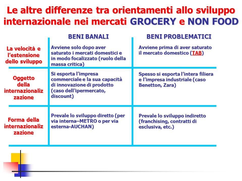 Le altre differenze tra orientamenti allo sviluppo internazionale nei mercati GROCERY e NON FOOD BENI BANALI BENI PROBLEMATICI La velocità e lestensio