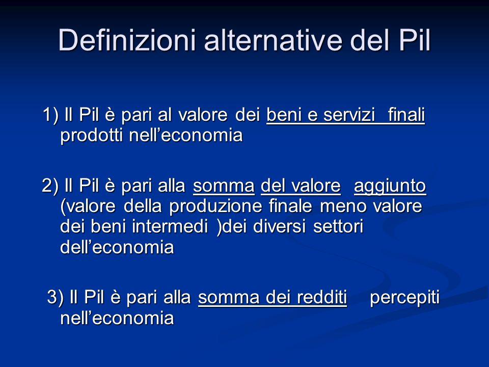 Definizioni alternative del Pil 1) Il Pil è pari al valore dei beni e servizi finali prodotti nelleconomia 2) Il Pil è pari alla somma del valore aggi