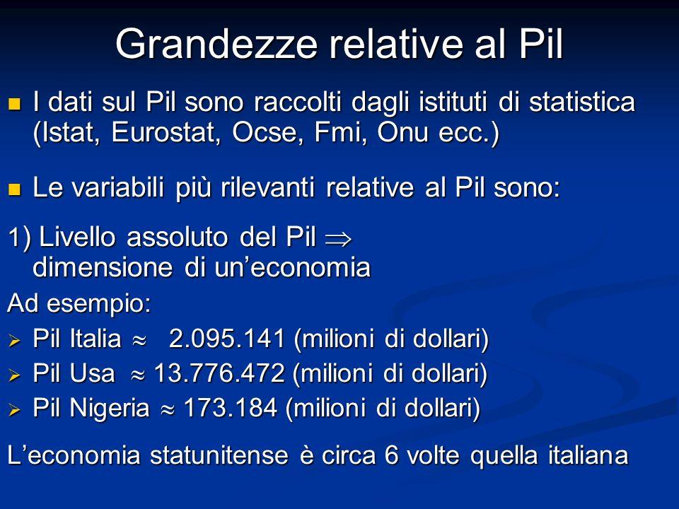 Grandezze relative al Pil I dati sul Pil sono raccolti dagli istituti di statistica (Istat, Eurostat, Ocse, Fmi, Onu ecc.) I dati sul Pil sono raccolti dagli istituti di statistica (Istat, Eurostat, Ocse, Fmi, Onu ecc.) Le variabili più rilevanti relative al Pil sono: Le variabili più rilevanti relative al Pil sono: 1 ) Livello assoluto del Pil dimensione di uneconomia Ad esempio: Pil Italia 2.095.141 (milioni di dollari) Pil Italia 2.095.141 (milioni di dollari) Pil Usa 13.776.472 (milioni di dollari) Pil Usa 13.776.472 (milioni di dollari) Pil Nigeria 173.184 (milioni di dollari) Pil Nigeria 173.184 (milioni di dollari) Leconomia statunitense è circa 6 volte quella italiana