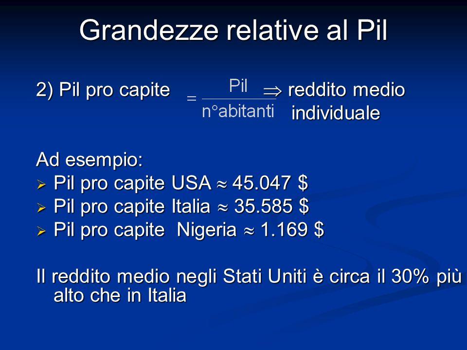 2) Pil pro capite reddito medio individuale individuale Ad esempio: Pil pro capite USA 45.047 $ Pil pro capite USA 45.047 $ Pil pro capite Italia 35.585 $ Pil pro capite Italia 35.585 $ Pil pro capite Nigeria 1.169 $ Pil pro capite Nigeria 1.169 $ Il reddito medio negli Stati Uniti è circa il 30% più alto che in Italia Grandezze relative al Pil
