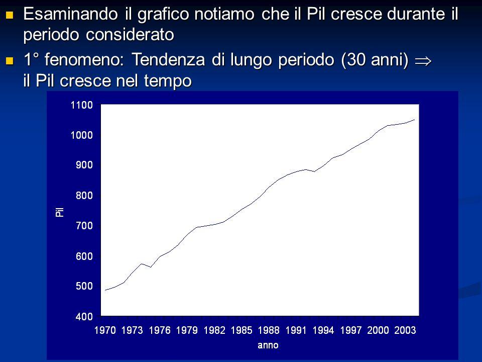 Esaminando il grafico notiamo che il Pil cresce durante il periodo considerato Esaminando il grafico notiamo che il Pil cresce durante il periodo cons