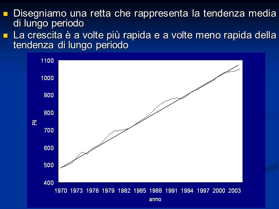 Disegniamo una retta che rappresenta la tendenza media di lungo periodo Disegniamo una retta che rappresenta la tendenza media di lungo periodo La cre