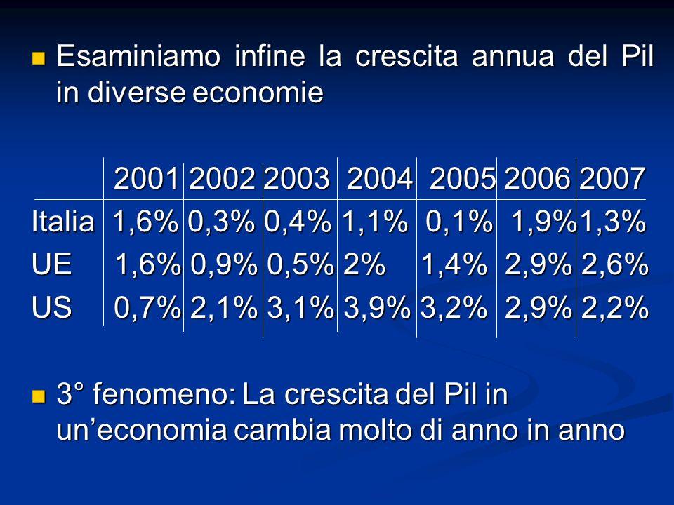Esaminiamo infine la crescita annua del Pil in diverse economie Esaminiamo infine la crescita annua del Pil in diverse economie 2001 2002 2003 2004 2005 2006 2007 2001 2002 2003 2004 2005 2006 2007 Italia 1,6% 0,3% 0,4% 1,1% 0,1% 1,9%1,3% UE 1,6% 0,9% 0,5% 2% 1,4% 2,9% 2,6% US 0,7% 2,1% 3,1% 3,9% 3,2% 2,9% 2,2% 3° fenomeno: La crescita del Pil in uneconomia cambia molto di anno in anno 3° fenomeno: La crescita del Pil in uneconomia cambia molto di anno in anno