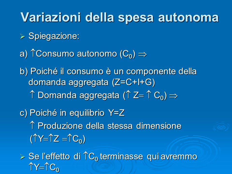 Spiegazione: Spiegazione: a) Consumo autonomo (C 0 ) a) Consumo autonomo (C 0 ) b) Poiché il consumo è un componente della domanda aggregata (Z=C+I+G) Domanda aggregata ( Z C 0 ) Domanda aggregata ( Z C 0 ) c) Poiché in equilibrio Y=Z Produzione della stessa dimensione Produzione della stessa dimensione ( Y Z C 0 ) ( Y Z C 0 ) Se leffetto di C 0 terminasse qui avremmo Y C 0 Se leffetto di C 0 terminasse qui avremmo Y C 0 Variazioni della spesa autonoma