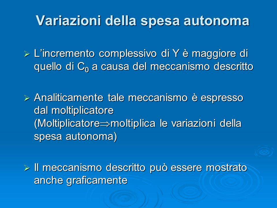 Lincremento complessivo di Y è maggiore di quello di C 0 a causa del meccanismo descritto Lincremento complessivo di Y è maggiore di quello di C 0 a causa del meccanismo descritto Analiticamente tale meccanismo è espresso dal moltiplicatore (Moltiplicatore moltiplica le variazioni della spesa autonoma) Analiticamente tale meccanismo è espresso dal moltiplicatore (Moltiplicatore moltiplica le variazioni della spesa autonoma) Il meccanismo descritto può essere mostrato anche graficamente Il meccanismo descritto può essere mostrato anche graficamente Variazioni della spesa autonoma