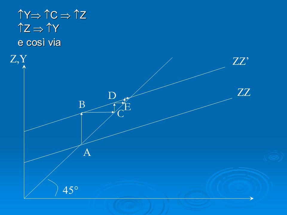 Y C Z Y C Z Z Y Z Y e così via ZZ Z,Y 45° A ZZ B C D E