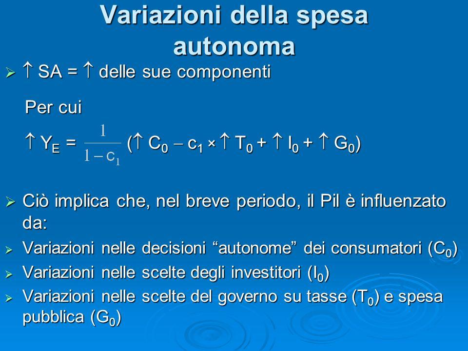 Variazioni della spesa autonoma SA = delle sue componenti SA = delle sue componenti Per cui Per cui Y E = ( C 0 c 1 × T 0 + I 0 + G 0 ) Y E = ( C 0 c 1 × T 0 + I 0 + G 0 ) Ciò implica che, nel breve periodo, il Pil è influenzato da: Ciò implica che, nel breve periodo, il Pil è influenzato da: Variazioni nelle decisioni autonome dei consumatori (C 0 ) Variazioni nelle decisioni autonome dei consumatori (C 0 ) Variazioni nelle scelte degli investitori (I 0 ) Variazioni nelle scelte degli investitori (I 0 ) Variazioni nelle scelte del governo su tasse (T 0 ) e spesa pubblica (G 0 ) Variazioni nelle scelte del governo su tasse (T 0 ) e spesa pubblica (G 0 )