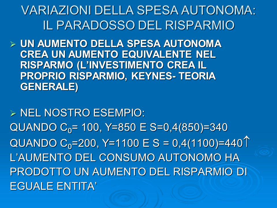 VARIAZIONI DELLA SPESA AUTONOMA: IL PARADOSSO DEL RISPARMIO UN AUMENTO DELLA SPESA AUTONOMA CREA UN AUMENTO EQUIVALENTE NEL RISPARMO (LINVESTIMENTO CREA IL PROPRIO RISPARMIO, KEYNES- TEORIA GENERALE) UN AUMENTO DELLA SPESA AUTONOMA CREA UN AUMENTO EQUIVALENTE NEL RISPARMO (LINVESTIMENTO CREA IL PROPRIO RISPARMIO, KEYNES- TEORIA GENERALE) NEL NOSTRO ESEMPIO: NEL NOSTRO ESEMPIO: QUANDO C 0 = 100, Y=850 E S=0,4(850)=340 QUANDO C 0 =200, Y=1100 E S = 0,4(1100)=440 QUANDO C 0 =200, Y=1100 E S = 0,4(1100)=440 LAUMENTO DEL CONSUMO AUTONOMO HA PRODOTTO UN AUMENTO DEL RISPARMIO DI EGUALE ENTITA