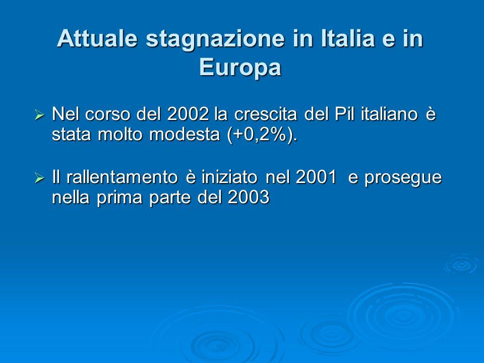 Attuale stagnazione in Italia e in Europa Nel corso del 2002 la crescita del Pil italiano è stata molto modesta (+0,2%).
