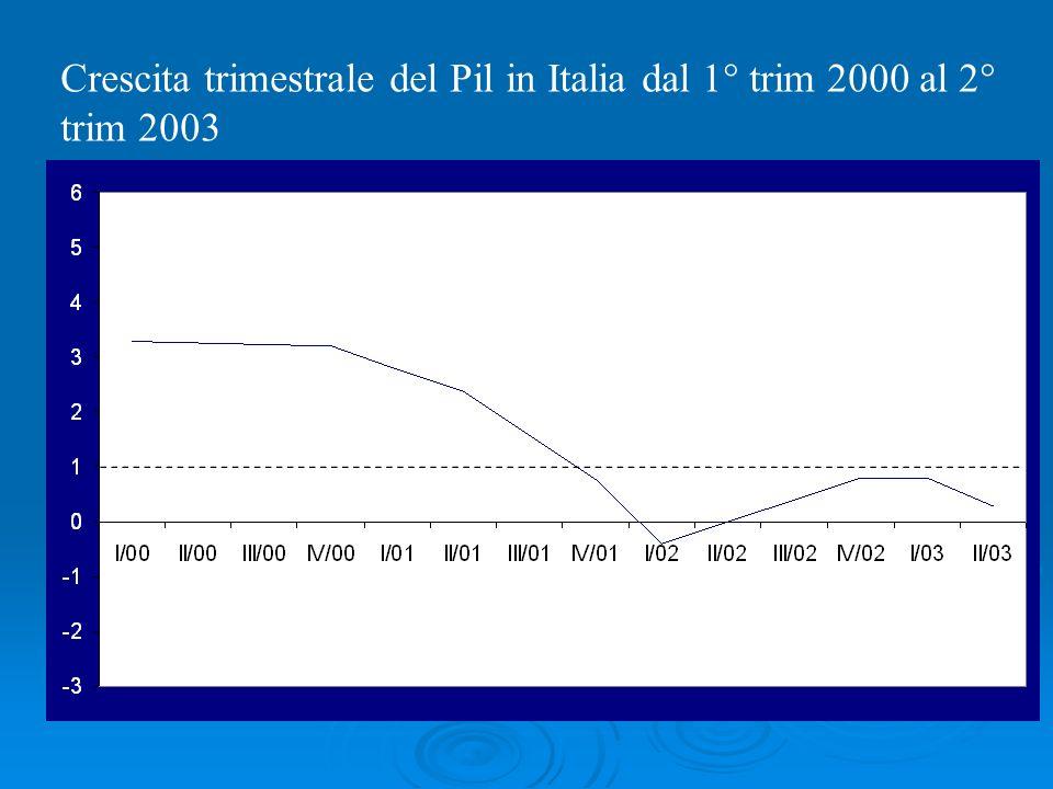 Crescita trimestrale del Pil in Italia dal 1° trim 2000 al 2° trim 2003