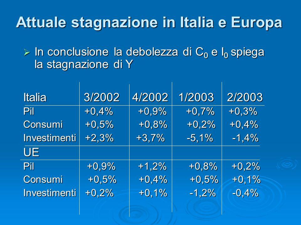 In conclusione la debolezza di C 0 e I 0 spiega la stagnazione di Y In conclusione la debolezza di C 0 e I 0 spiega la stagnazione di Y Italia 3/2002 4/2002 1/2003 2/2003 Pil +0,4% +0,9% +0,7% +0,3% Consumi +0,5% +0,8% +0,2% +0,4% Investimenti +2,3% +3,7% -5,1% -1,4% UE Pil +0,9% +1,2% +0,8% +0,2% Consumi +0,5% +0,4% +0,5% +0,1% Investimenti +0,2% +0,1% -1,2% -0,4% Attuale stagnazione in Italia e Europa