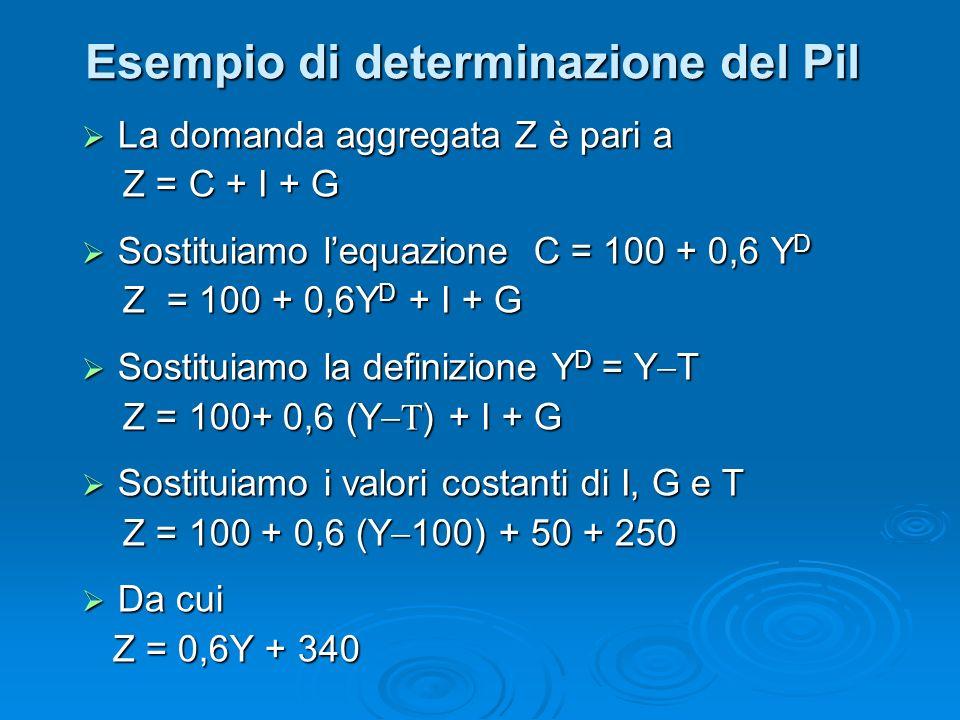 La domanda aggregata Z è pari a La domanda aggregata Z è pari a Z = C + I + G Z = C + I + G Sostituiamo lequazione C = 100 + 0,6 Y D Sostituiamo lequazione C = 100 + 0,6 Y D Z = 100 + 0,6Y D + I + G Z = 100 + 0,6Y D + I + G Sostituiamo la definizione Y D = Y T Sostituiamo la definizione Y D = Y T Z = 100+ 0,6 (Y ) + I + G Z = 100+ 0,6 (Y ) + I + G Sostituiamo i valori costanti di I, G e T Sostituiamo i valori costanti di I, G e T Z = 100 + 0,6 (Y 100) + 50 + 250 Z = 100 + 0,6 (Y 100) + 50 + 250 Da cui Da cui Z = 0,6Y + 340 Z = 0,6Y + 340 Esempio di determinazione del Pil