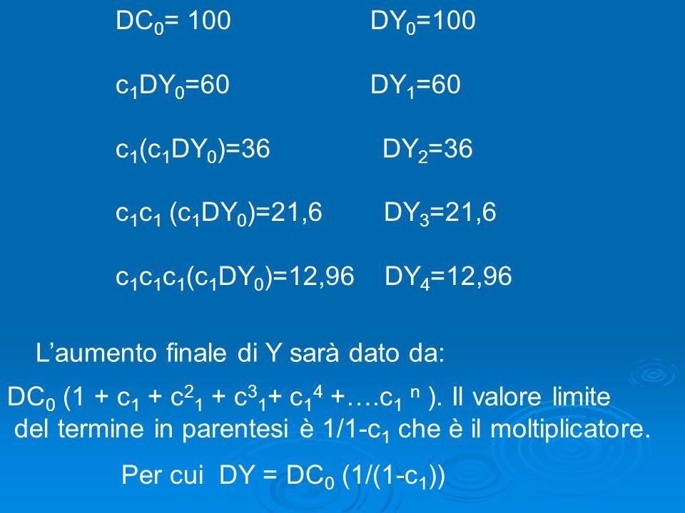 Il rallentamento registrato riguarda non solo lItalia ma tutta leconomia dellarea dellEuro Il rallentamento registrato riguarda non solo lItalia ma tutta leconomia dellarea dellEuro 3/2002 4/2002 1/2003 2/2003 3/2002 4/2002 1/2003 2/2003 Italia +0,4% +0,8% +0,8% +0,3% UE +0,9% +1,2% +0,9% +0,4% Attuale stagnazione in Italia e Europa