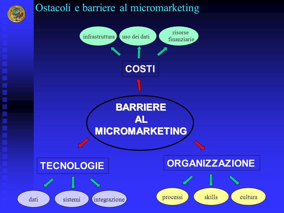 BARRIERE AL MICROMARKETING TECNOLOGIE datiintegrazionesistemi ORGANIZZAZIONE processiculturaskills COSTI infrastrutturauso dei dati risorse finanziari