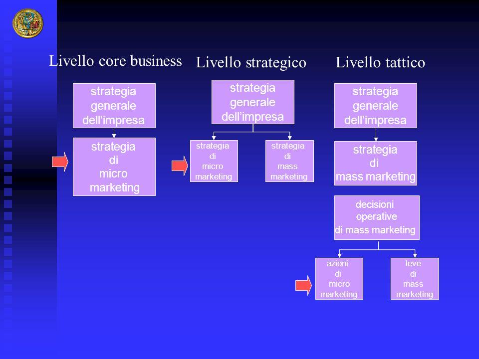 strategia generale dellimpresa strategia generale dellimpresa strategia di micro marketing strategia di mass marketing Livello core business Livello t