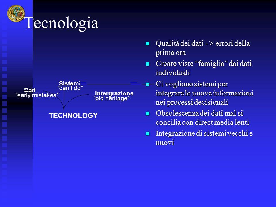 Tecnologia Qualità dei dati - > errori della prima ora Creare viste famiglia dai dati individuali Ci vogliono sistemi per integrare le nuove informazi