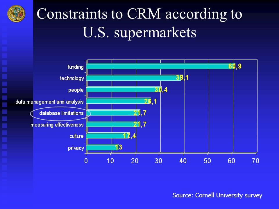 Constraints to CRM according to U.S. supermarkets Source: Cornell University survey