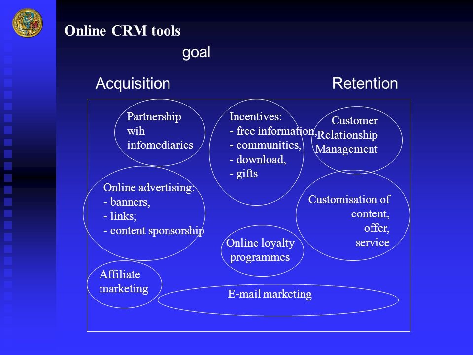 Online CRM tools goal Acquisition Retention Customisation of content, offer, service Customer Relationship Management Incentives: - free information,