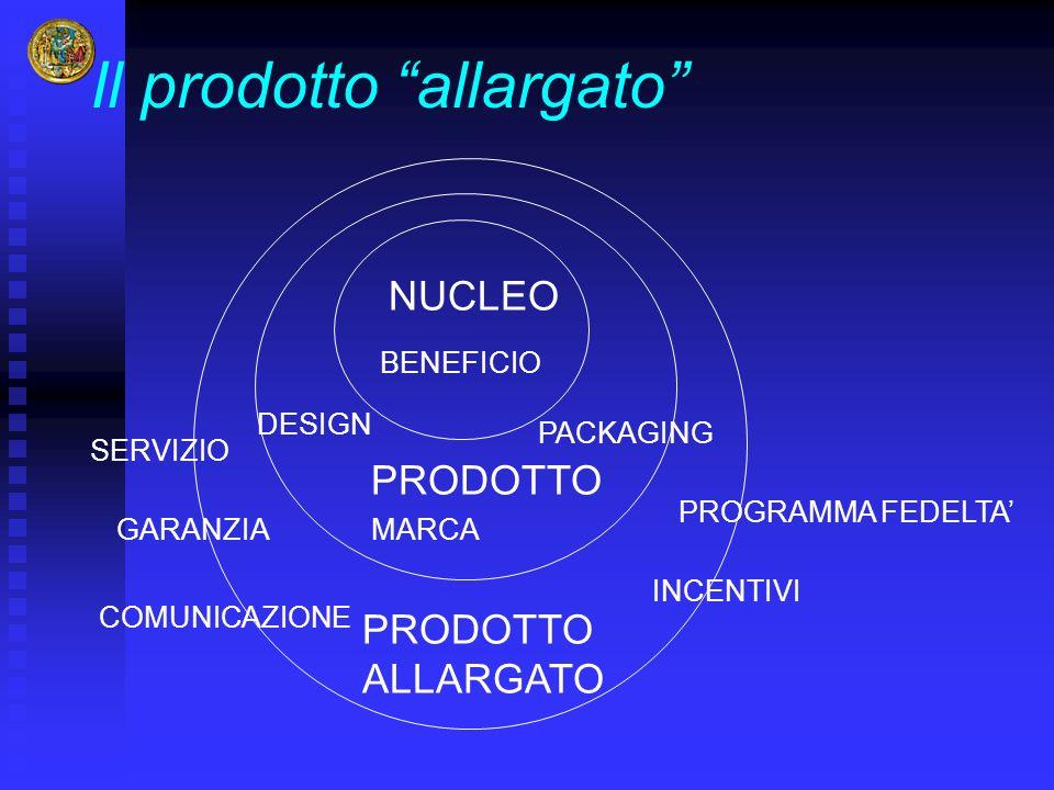Il prodotto allargato NUCLEO PRODOTTO ALLARGATO BENEFICIO MARCA DESIGN PACKAGING GARANZIA SERVIZIO INCENTIVI PROGRAMMA FEDELTA COMUNICAZIONE