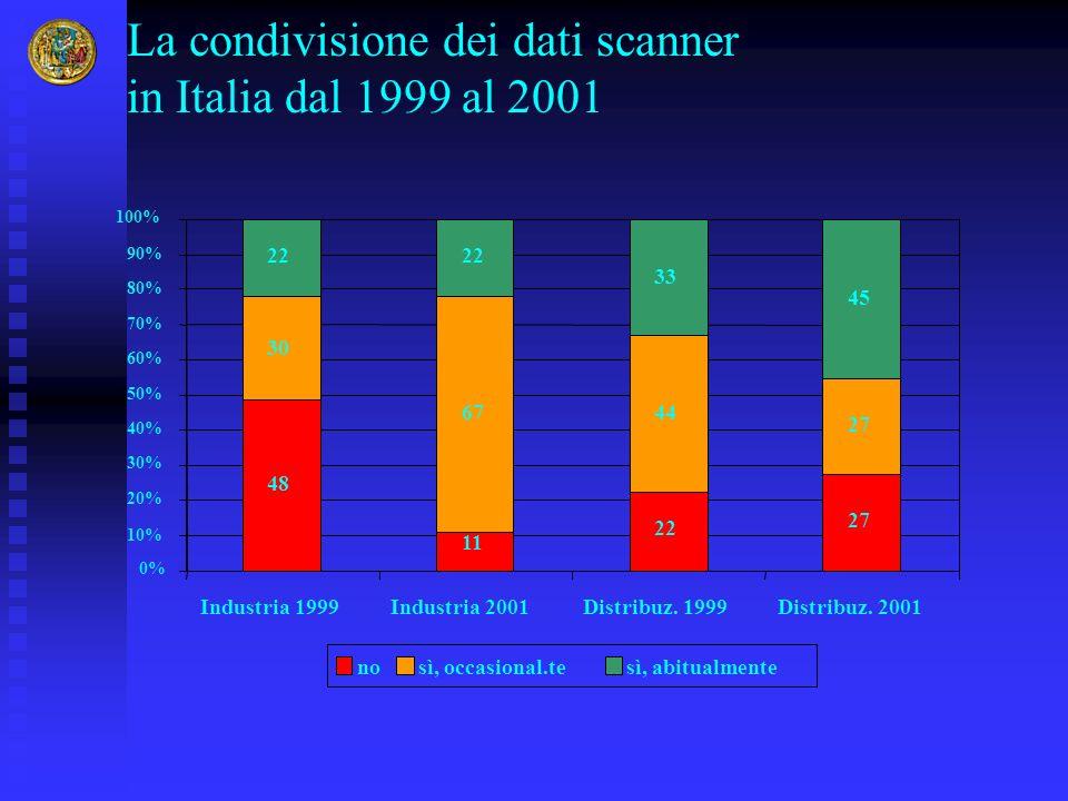 La condivisione dei dati scanner in Italia dal 1999 al 2001 48 11 22 27 30 6744 27 22 33 45 0% 10% 20% 30% 40% 50% 60% 70% 80% 90% 100% Industria 1999