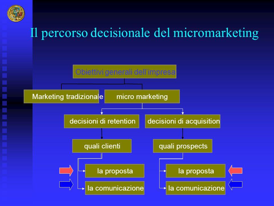 Il percorso decisionale del micromarketing Marketing tradizionale la proposta la comunicazione quali clienti decisioni di retention la proposta la com