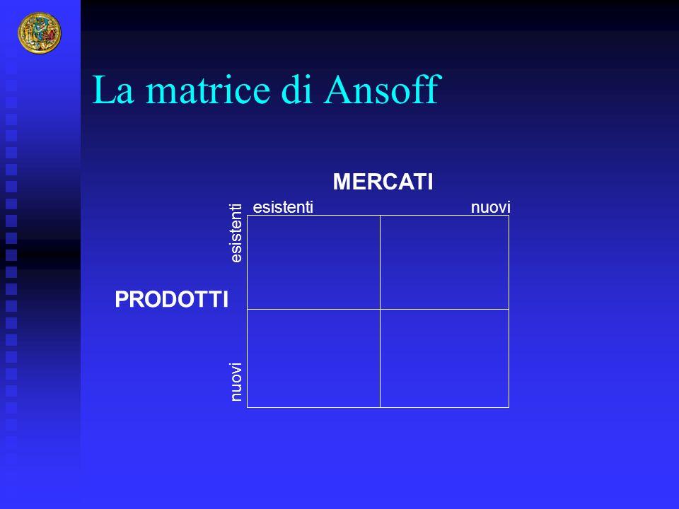 PRODOTTI MERCATI esistentinuovi esistenti nuovi La matrice di Ansoff