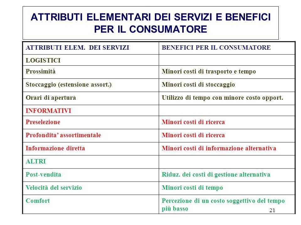 21 ATTRIBUTI ELEMENTARI DEI SERVIZI E BENEFICI PER IL CONSUMATORE ATTRIBUTI ELEM.