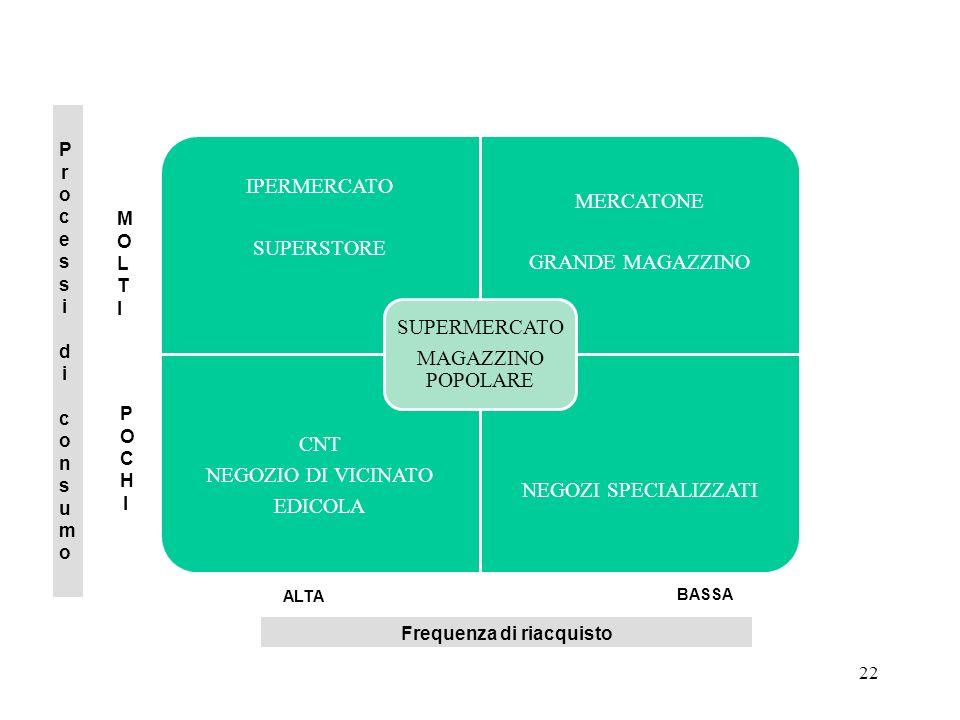 22 IPERMERCATO SUPERSTORE MERCATONE GRANDE MAGAZZINO CNT NEGOZIO DI VICINATO EDICOLA NEGOZI SPECIALIZZATI SUPERMERCATO MAGAZZINO POPOLARE Processi di consumoProcessi di consumo Frequenza di riacquisto ALTA BASSA POCHIPOCHI MOLTIMOLTI