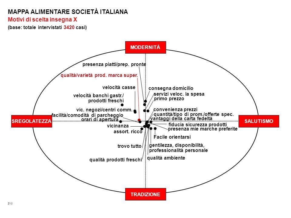 gentilezza, disponibilità, professionalità personale MODERNITÀ SALUTISMO TRADIZIONE SREGOLATEZZA MAPPA ALIMENTARE SOCIETÀ ITALIANA Motivi di scelta insegna X (base: totale intervistati 3420 casi) Z1.0 facilità/comodità di parcheggio assort.
