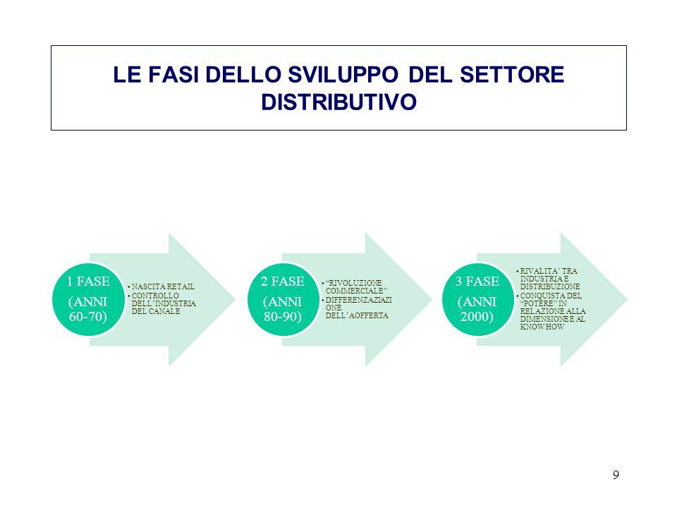 NASCITA RETAIL CONTROLLO DELLINDUSTRIA DEL CANALE 1 FASE (ANNI 60-70) RIVOLUZIONE COMMERCIALE DIFFERENZAZIAZI ONE DELLAOFFERTA 2 FASE (ANNI 80-90) RIVALITA TRA INDUSTRIA E DISTRIBUZIONE CONQUISTA DEL POTERE IN RELAZIONE ALLA DIMENSIONE E AL KNOW HOW 3 FASE (ANNI 2000) 9 LE FASI DELLO SVILUPPO DEL SETTORE DISTRIBUTIVO