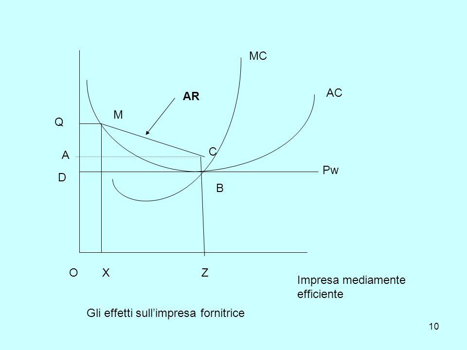 10 OXZ A C B D Q M AR MC AC Pw Impresa mediamente efficiente Gli effetti sullimpresa fornitrice