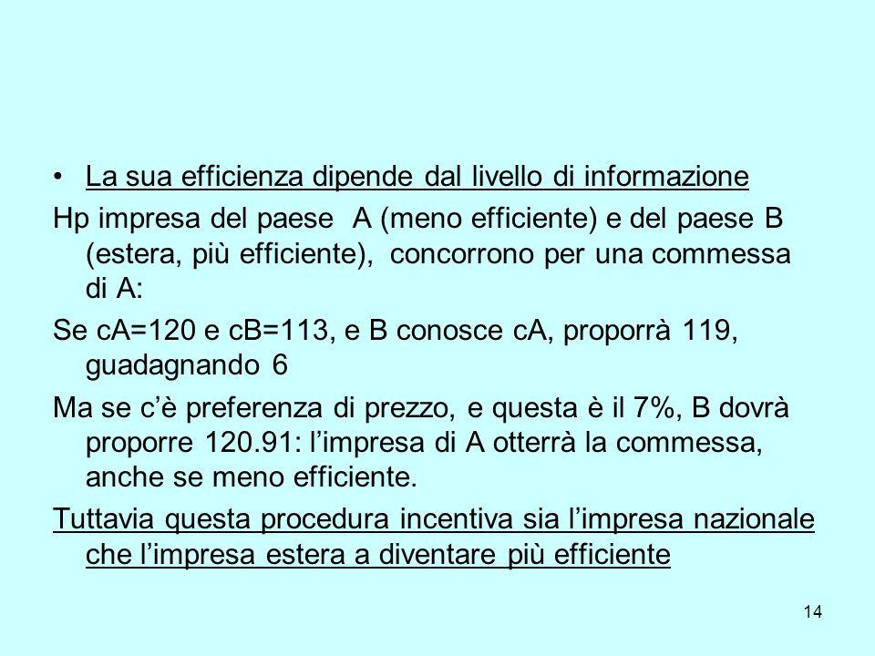 14 La sua efficienza dipende dal livello di informazione Hp impresa del paese A (meno efficiente) e del paese B (estera, più efficiente), concorrono per una commessa di A: Se cA=120 e cB=113, e B conosce cA, proporrà 119, guadagnando 6 Ma se cè preferenza di prezzo, e questa è il 7%, B dovrà proporre 120.91: limpresa di A otterrà la commessa, anche se meno efficiente.