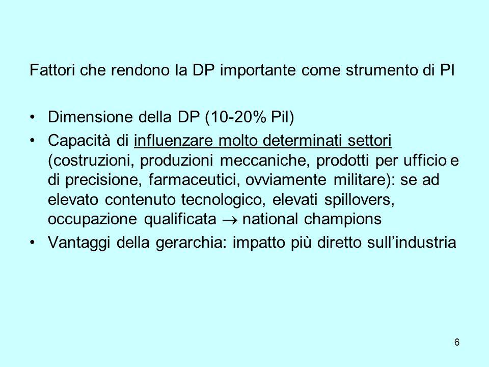 6 Fattori che rendono la DP importante come strumento di PI Dimensione della DP (10-20% Pil) Capacità di influenzare molto determinati settori (costru