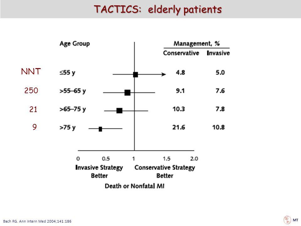 TACTICS: elderly patients Bach RG. Ann Intern Med 2004;141:186 NNT 250 21 9