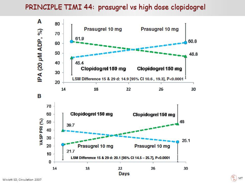 MT PRINCIPLE TIMI 44: prasugrel vs high dose clopidogrel Wiviott SD, Circulation 2007