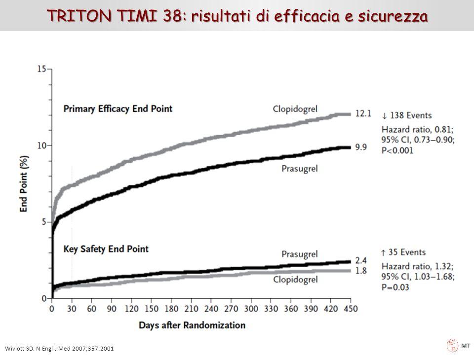 Wiviott SD. N Engl J Med 2007;357:2001 MT TRITON TIMI 38: risultati di efficacia e sicurezza
