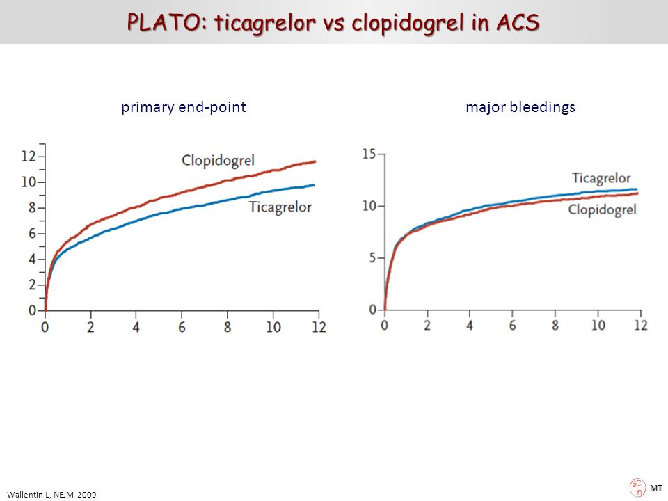 primary end-pointmajor bleedings Wallentin L, NEJM 2009 MT PLATO: ticagrelor vs clopidogrel in ACS