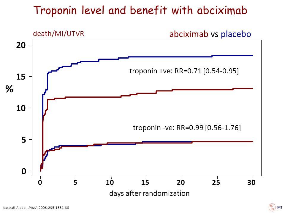 0 5 10 15 20 051015202530 days after randomization death/MI/UTVR Troponin level and benefit with abciximab abciximab vs placebo troponin +ve: RR=0.71