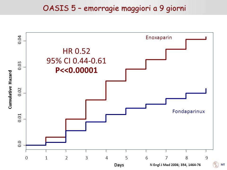 OASIS 5 – emorragie maggiori a 9 giorni Days Cumulative Hazard 0.0 0.01 0.02 0.03 0.04 0123456789 HR 0.52 95% CI 0.44-0.61 P<<0.00001 Enoxaparin Fonda