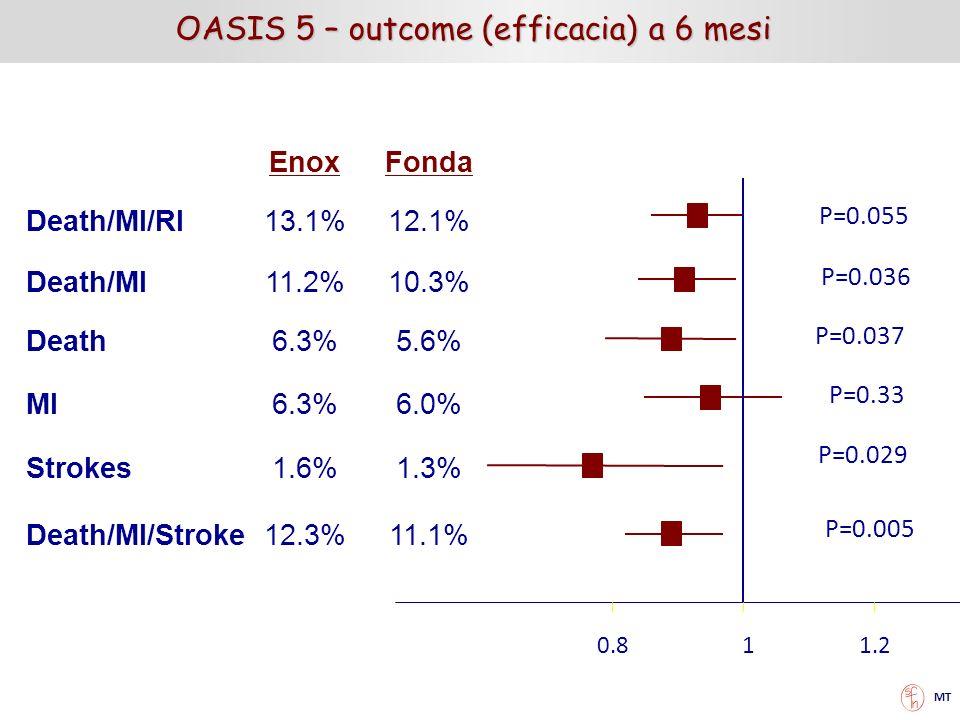 0.811.2 EnoxFonda Death/MI/RI13.1%12.1% Death/MI11.2%10.3% Death6.3%5.6% MI6.3%6.0% Strokes1.6%1.3% Death/MI/Stroke12.3%11.1% P=0.055 P=0.036 P=0.037
