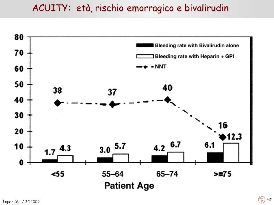 MT ACUITY: età, rischio emorragico e bivalirudin Lopez RD, AJC 2009