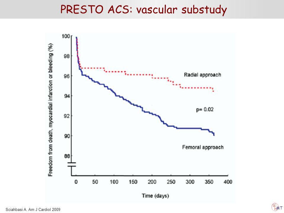 PRESTO ACS: vascular substudy MT Sciahbasi A. Am J Cardiol 2009