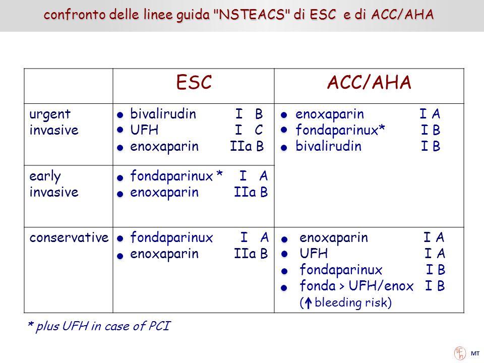 ESCACC/AHA urgent invasive bivalirudin I B UFH I C enoxaparin IIa B enoxaparin I A fondaparinux* I B bivalirudin I B early invasive fondaparinux * I A