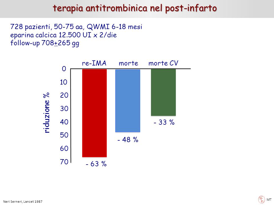 MT terapia antitrombinica nel post-infarto 728 pazienti, 50-75 aa, QWMI 6-18 mesi eparina calcica 12.500 UI x 2/die follow-up 708+265 gg 0 10 20 30 40