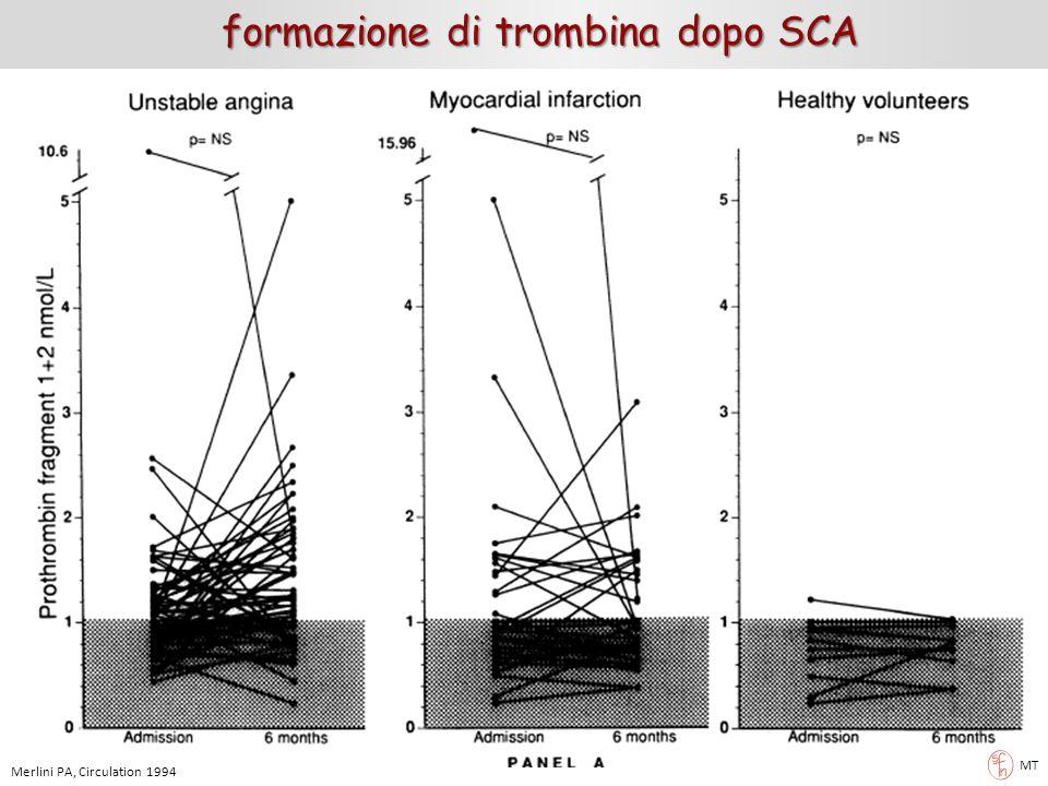 formazione di trombina dopo SCA MT Merlini PA, Circulation 1994