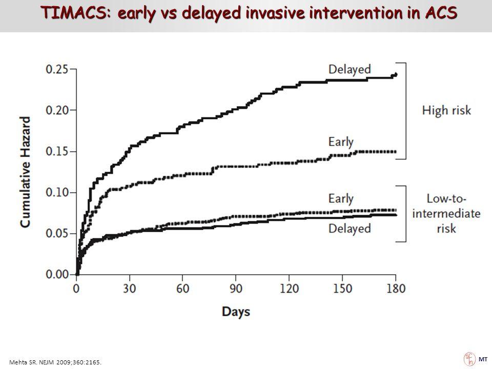 MT Mehta SR. NEJM 2009;360:2165. TIMACS: early vs delayed invasive intervention in ACS TIMACS: early vs delayed invasive intervention in ACS