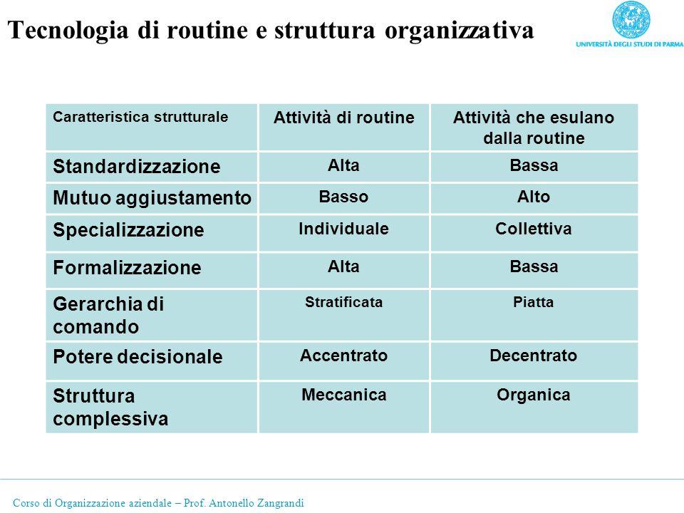 Corso di Organizzazione aziendale – Prof. Antonello Zangrandi Tecnologia di routine e struttura organizzativa Caratteristica strutturale Attività di r