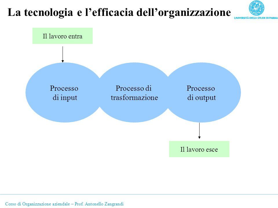 Corso di Organizzazione aziendale – Prof. Antonello Zangrandi La tecnologia e lefficacia dellorganizzazione Processo di input Processo di trasformazio