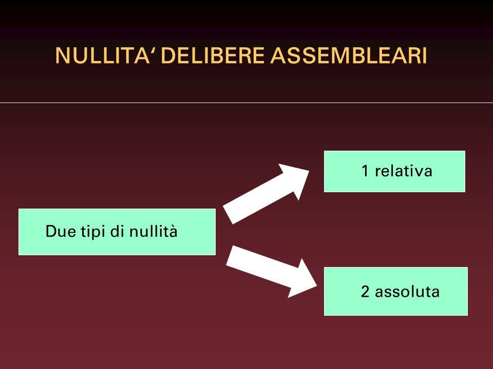 NULLITA DELIBERE ASSEMBLEARI Due tipi di nullità 1 relativa 2 assoluta